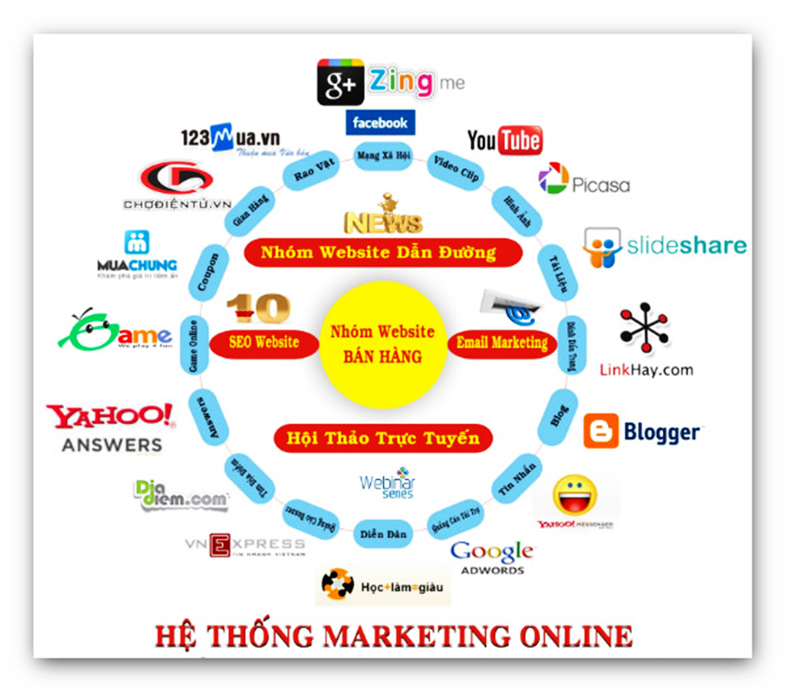 he-thong-marketing-online
