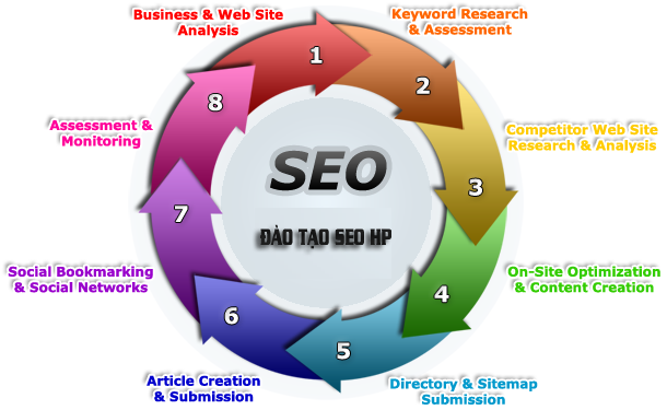 day seo website thu duc