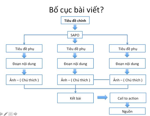 bo-cuc-viet-chuan-seo